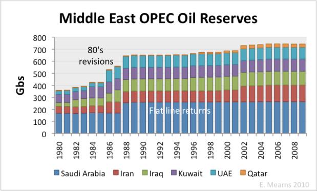 OPEC oil reserves
