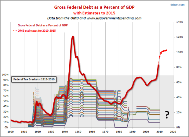 Tax rates historical