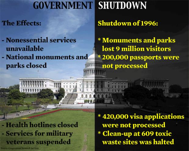 shutdowns