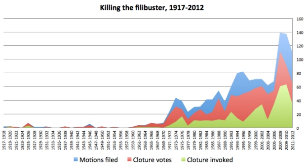 The filibuster is rare by tradition; the current use is recent and dangerous