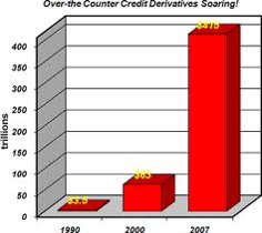 Derivatives include futures markets and anything where the value is derived from something else.  But the huge spike in derivative trade from 2000 to 2007 was due to unregulated mortgage backed bonds