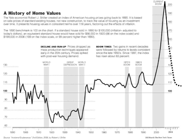 It doesn't take a genius - this is adjusted for inflation home prices since 1890 - look at the insane bubble after 2002!