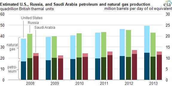 The US has surpassed Saudi Arabia in oil production last year - which combined with natural gas makes the US the world leader in fossil fuel production.