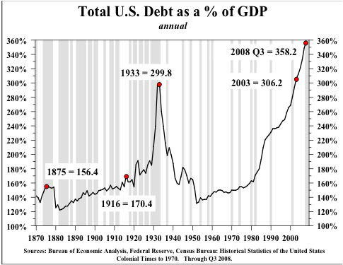 Total debt  - public and private - is at unprecedented levels.  Only during the height of the great depression did it get close, and that was short.  This is a sign of endemic economic weakness.  Our foreign debt is 100% of our GDP - creating real vulnerability.