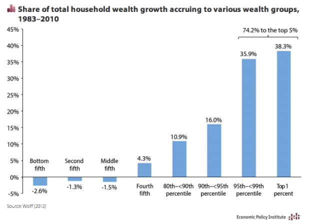 Through 1979 the wealth gap was decreasing, since then there has been a radical relative shift of wealth from poor to rich