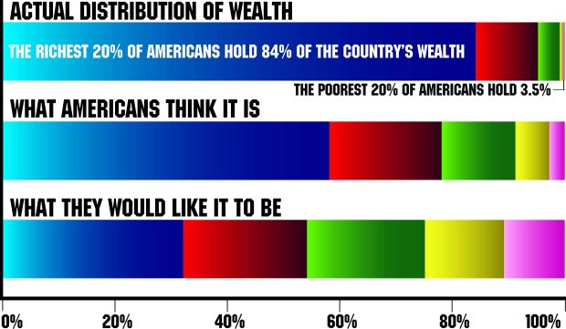 Fox relies on the ignorance of Americans about just how skewed wealth distribution is towards the very wealthy, and how far it is from the ideal Americans hold.