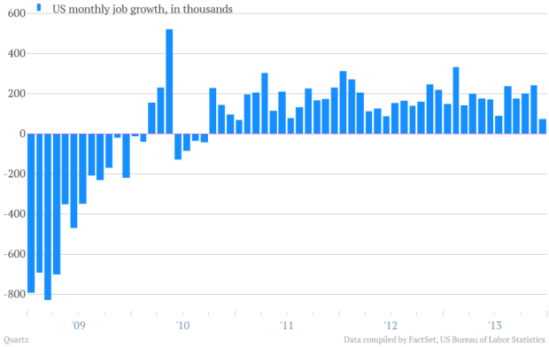 Job growth has been consistent and beyond levels during the Bush years; many economists expect increased job creation towards the end of 2014
