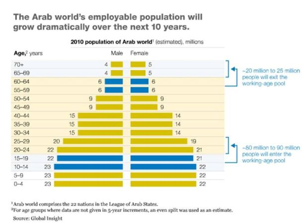 Those who say we should have supported Mubarak don't understand the demographic change taking place as a large youth population come of age in the Arab world.  The old dictatorial regimes cannot last.