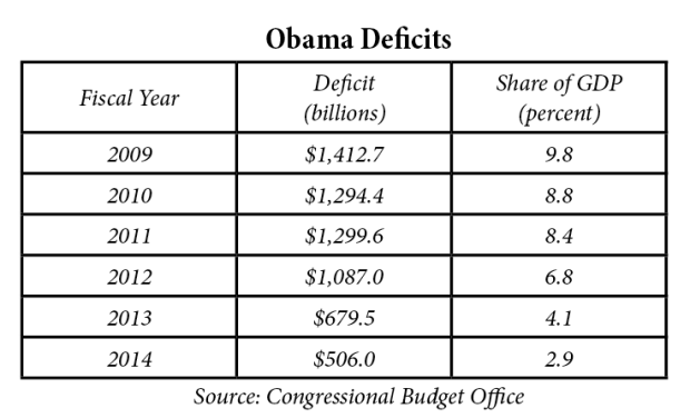 Obama has probably decreased deficits more than a Republican President would have.