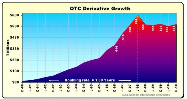 Note how fast over the counter (unregulated) derivative trade increased after 2000 - it was the motor of the economic crisis, and still could be hiding financial shenanigans.
